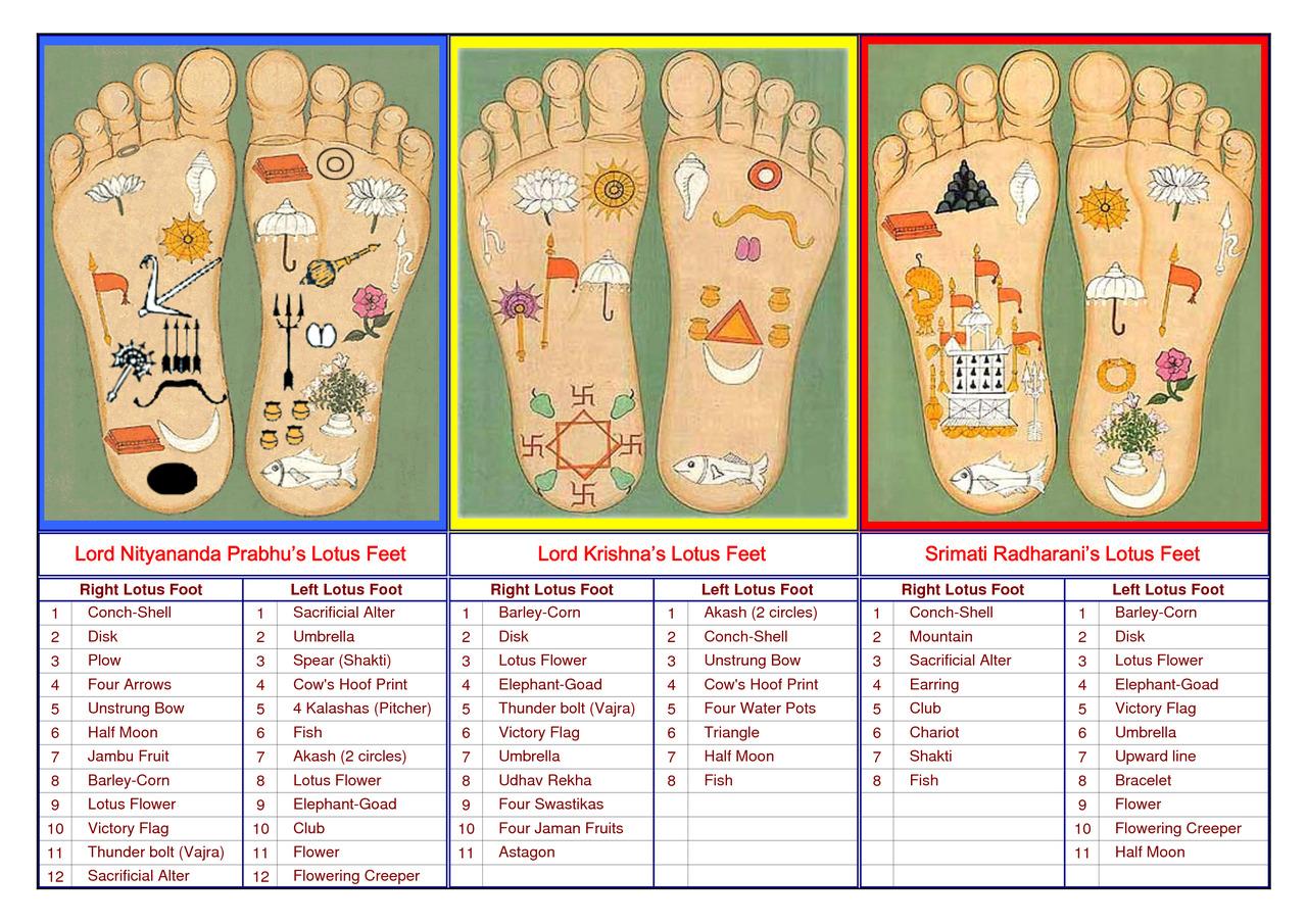 Lotus feet of Nityananda, Krishna, and Radha.